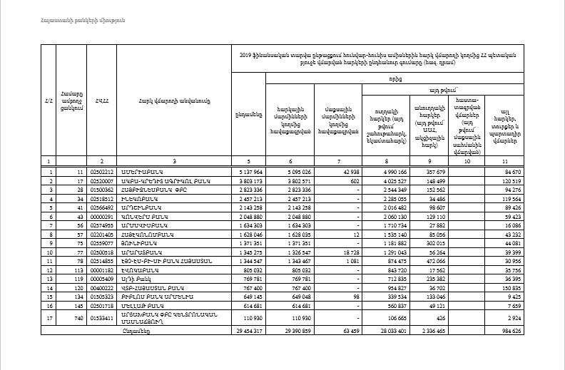 1000 խոշոր հարկ վճարողների ցանկում ՀՀ  բանկերի տեղակայվածության  վերլուծություն