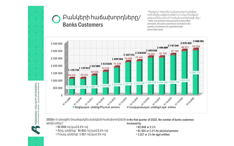 Ավելացել է բանկերի հաճախորդների և բանկային հաշիվների թիվը