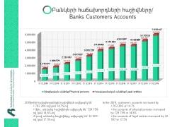 2019թ․ ավելացել է բանկերի հաճախորդների և բանկային հաշիվների թիվը